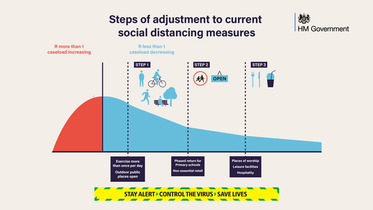 Social distancing measures chart